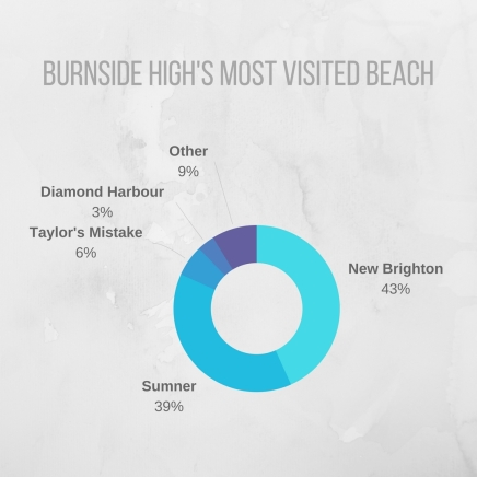 Burnside High's Most Visited Beaches